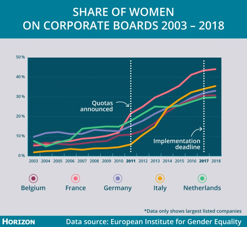 The share of women on corporate boards rose since the quotas were implemented in five European countries. Image credit - Horizon