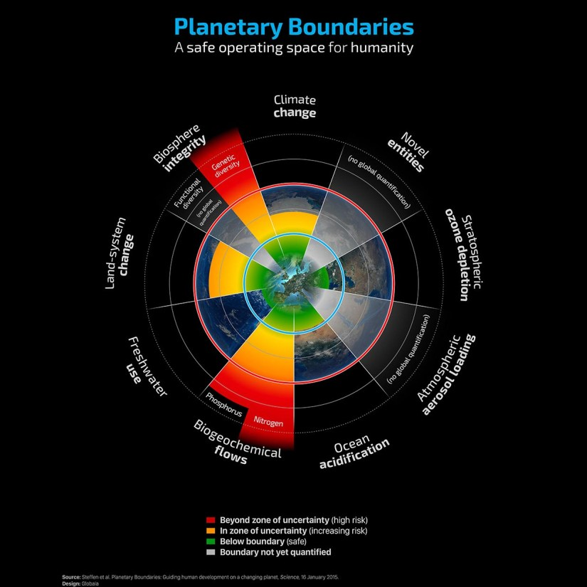 According to Prof. Rockström, the nine interlinked planetary boundaries behave like the three musketeers: one for all and all for one. Bringing about change in one area will affect the others. Image credit - Planetary boundaries/Steffen et al.