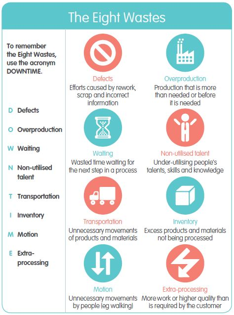 Eight wastes: defects, overproduction, waiting, non-utilised talent, transportation, inventory, motion, extra-processing