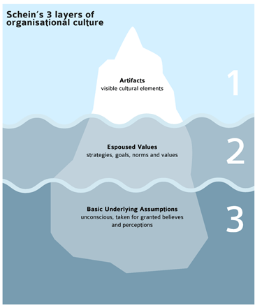 Picture of an iceberg. Above the waterline in section 1 is artifacts; below the waterline in section 2 is 'espoused values', under the waterline in section 3 is 'basic underlying assumptions'