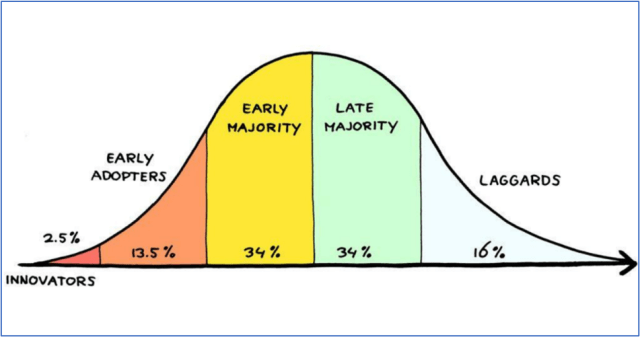 Picture of a bell curve