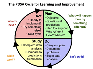 PDSA cycle - circle with four sections Act What's next?  Plan What will happen if we try something different? Study - did it work? Do - let's try it!