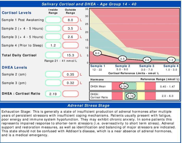 salivary-cortisol-profile