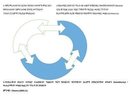 Diagram two