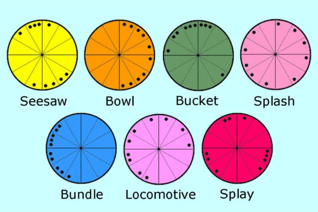 Astrology Shapes