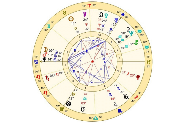 Reading Your Natal Chart