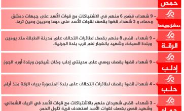شهداء الثورة: الجمعة 24-3-2017