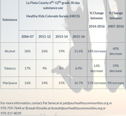 Here's a graph from Celebrating Healthy Communities' website home page. The percent change column data does not match up with the data in the columns and rows to the left of it.