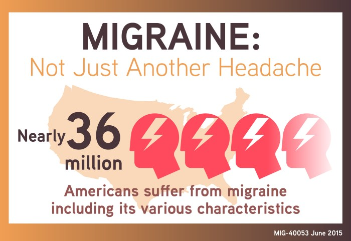 MIG-40053 Migraine Infographic- Migraine Not Just Another Headache