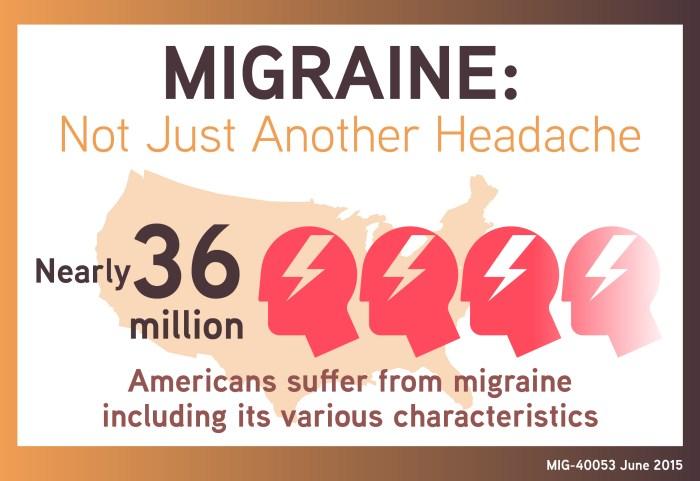 MIG-40053 Migraine Infographic- Migraine Not Just Another Headache