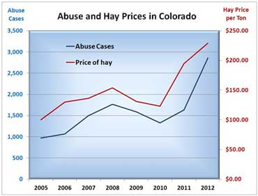 abuse-hay-prices