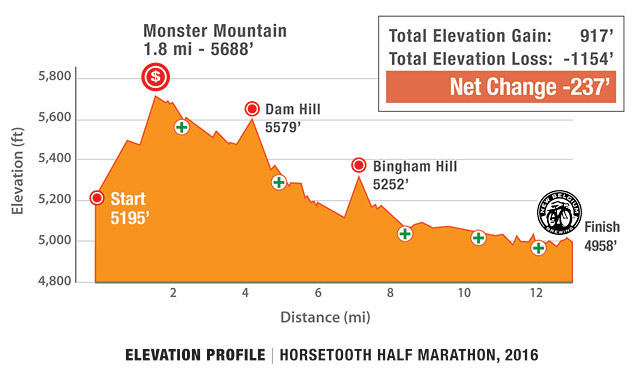 Horsetooth Half Marathon Course Elevation Profile
