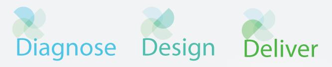 Diagnose, Design, Deliver