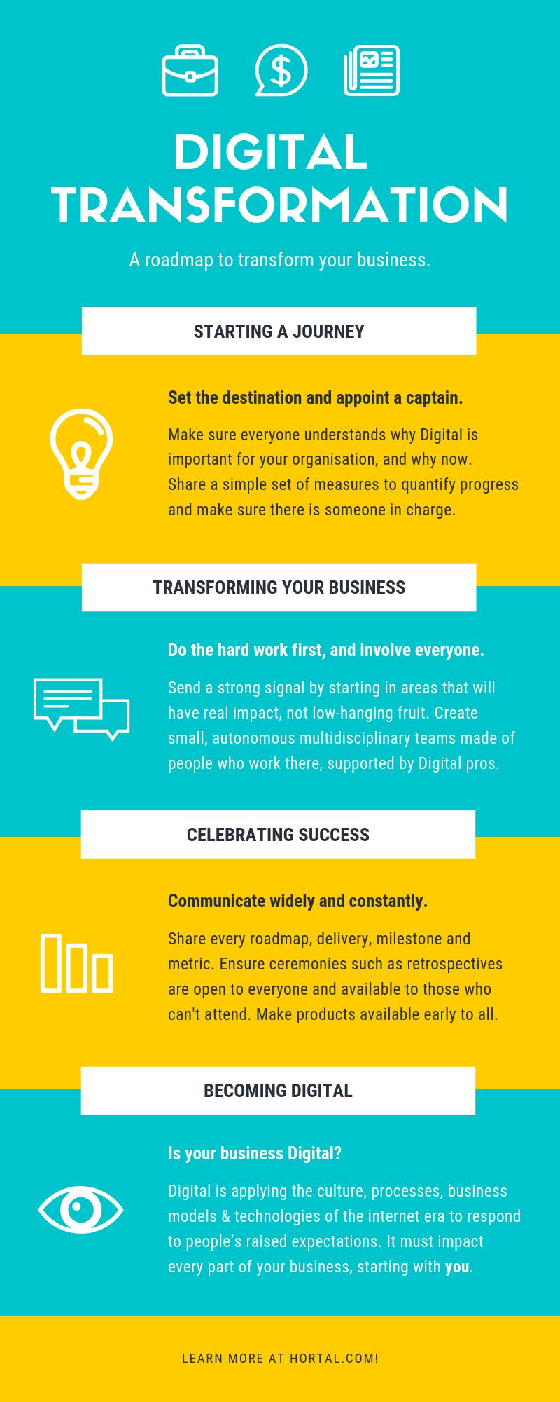 Hortal.com Digital Transformation Infographic