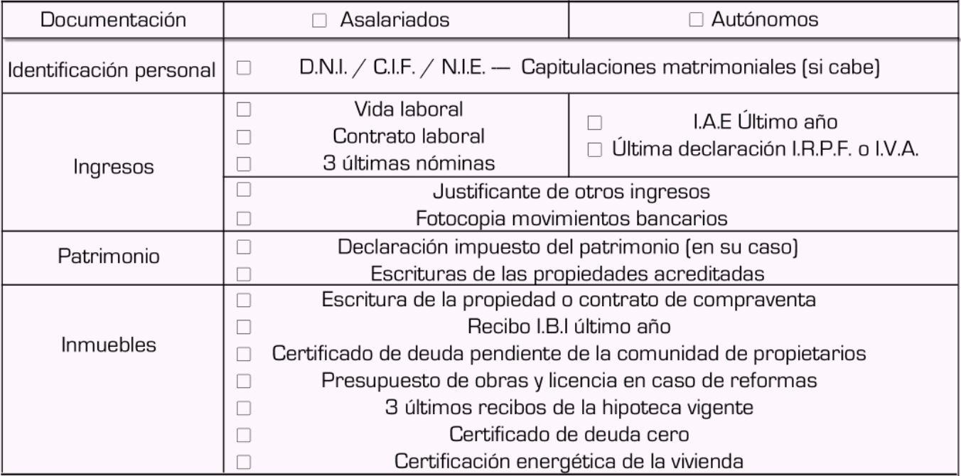 documentacion hipoteca