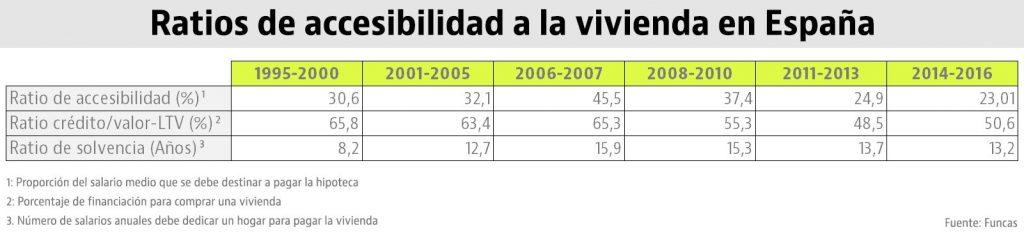 ratios_de_accesibilidad_a_la_vivienda_en_espana
