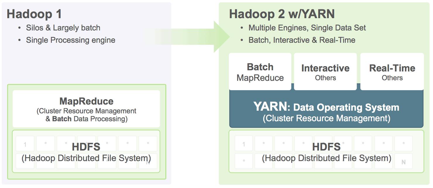 YARN is the future of Hadoop