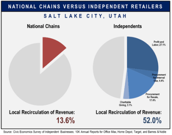 Figure 3. Shows how independent and national chain retailers return revenue to local economy (Civic Economics, 2012).