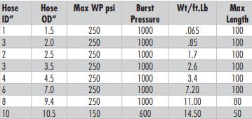uni-flon composite hose specs