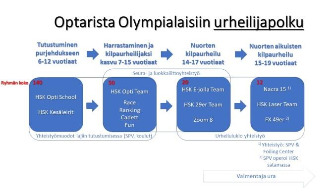 HSK-Akatemia osana HSK strategia