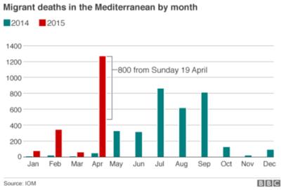 MSF chart