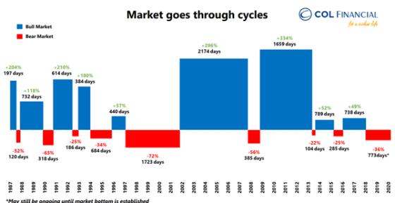 PSEi vs NASDAQ