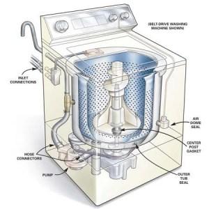 How to Repair a Leaking Washing Machine | The Family Handyman
