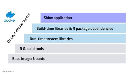 Best Practices for R with Docker