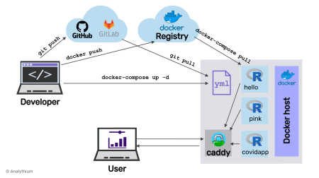 Shiny Apps with Docker Compose, Part 2: Production
