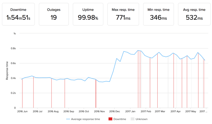 SiteGround Uptime Performance
