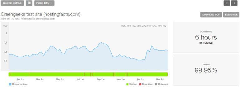 GreenGeeks last 16-month statistics