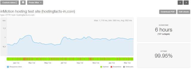 inMotion last 16-month statistics
