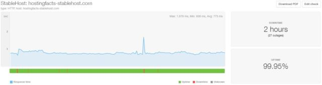 StableHost last 6 month uptime and speed