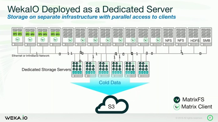 WekaIO dedicated server