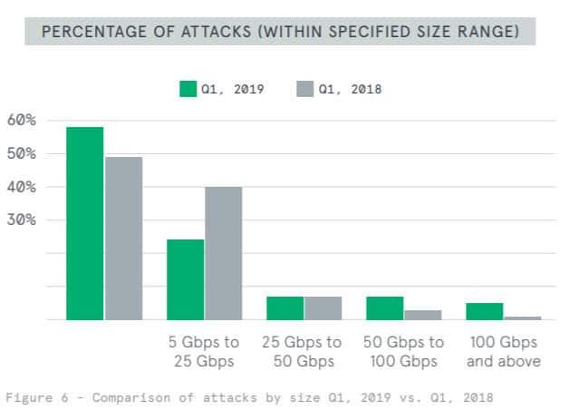 statistic ddos attack