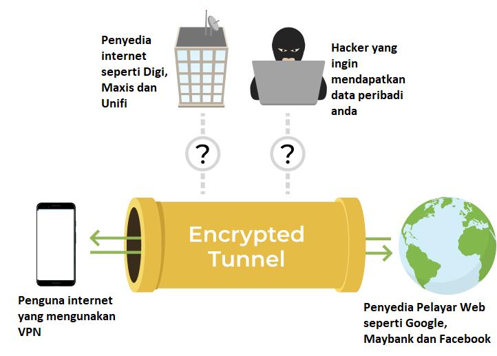 vpn murah malaysia