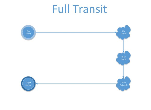 full-transit