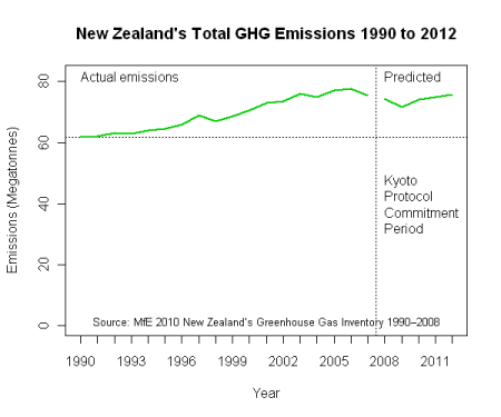 NZ Total GHG emissions 1990 to 2012