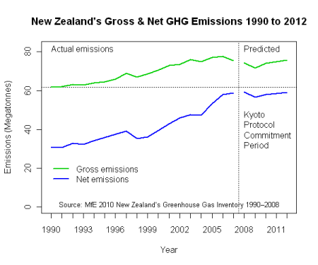 NZ Gross and Net GHG emissions 1990 to 2012