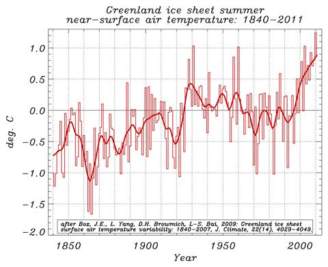 Greenland summer air T update to Box et al 2009