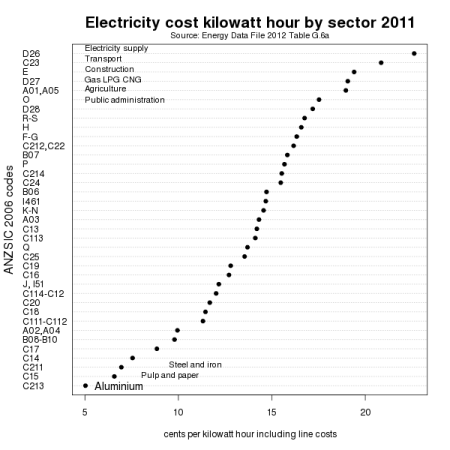 Electricity sales price by sector 2011