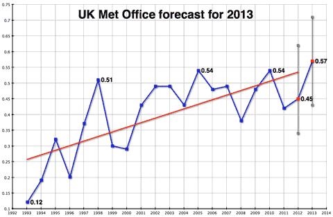 2013forecast