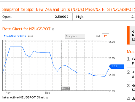 Bloomberg's NZ carbon price chart that Tim Groser can't read