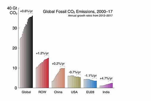Coal chart 2 stanaford