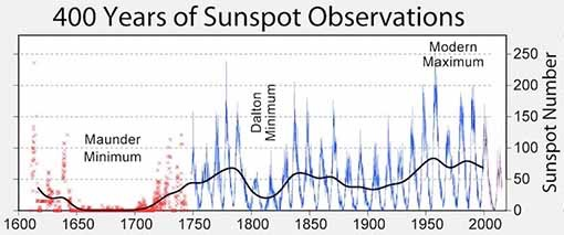 Sunspot activity chart