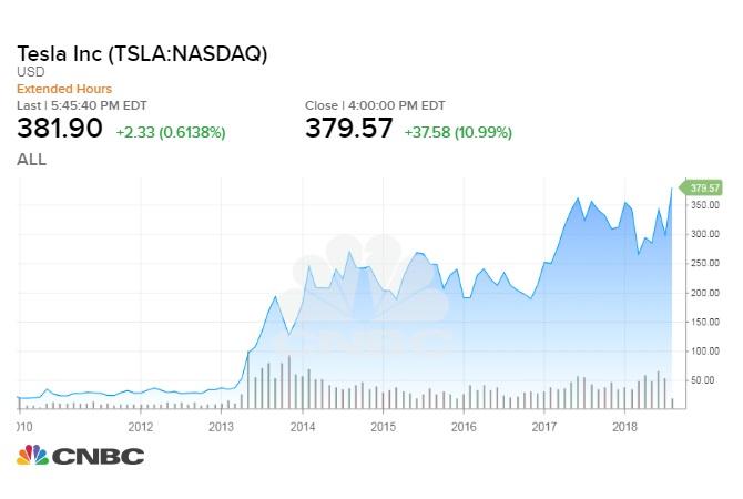 Elon Musk planea sacar a Tesla de la bolsa de valores - tesla_chart