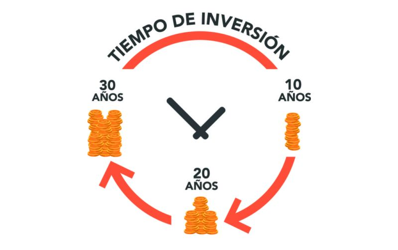 Tips para invertir tu dinero - tip-5-inversion-a-largo-plazo-es-mejor