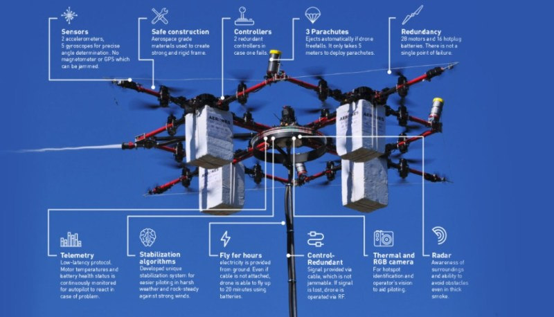 Latvian drones, diseñados para ayudar en incendios - latvian-drones-1