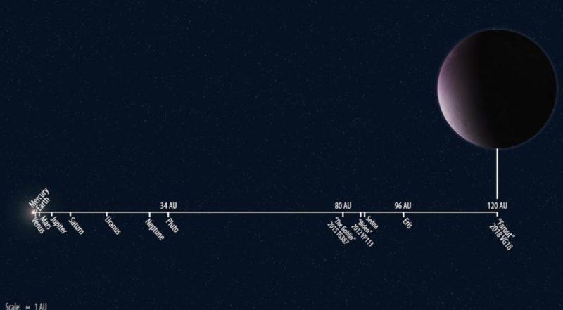 Lo que debes saber sobre Farout, el nuevo planeta del sistema solar - farout-distancia-del-sol