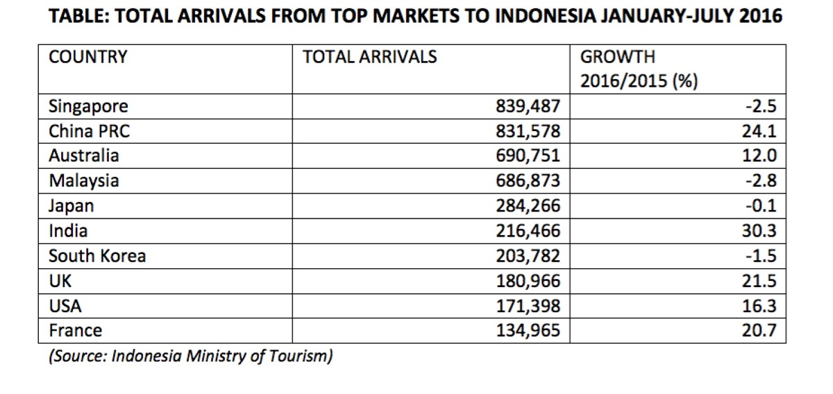 indonesia-figs-2016